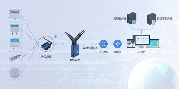 智能无线环境监测预警云平台